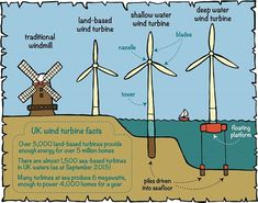 the way it works wind turbines wind energy infographic http rh pinterest com wind power diagrams Coal Power Diagram