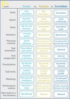 Change Management, Business Management, Management Tips, Management Quotes, Management Logo, Program Management, Management Styles, Kaizen, Scrum Board