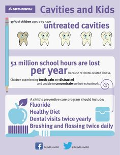 #Cavities & #Kids - #teeth #tooth #dental