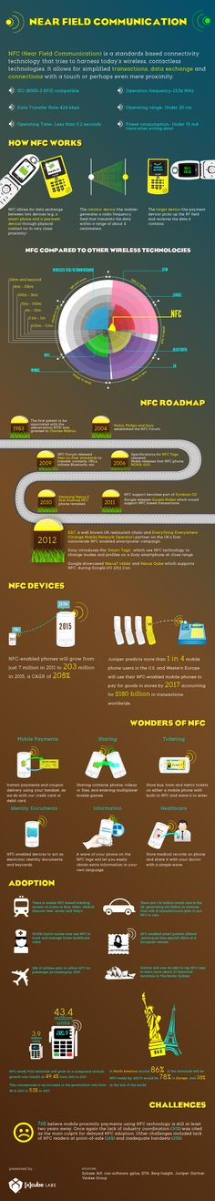 Near Field Communication #infographic #NFC #Technology #Connectivity #Internet