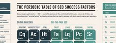 The Periodic Table of SEO Elements: Everything You Need to Know on SEO [Infographic]
