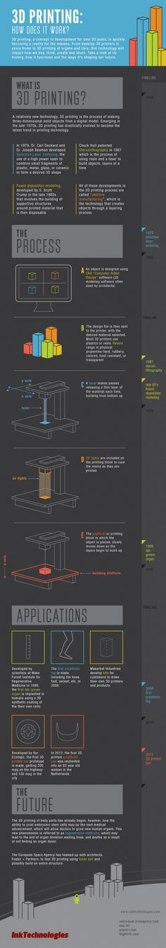 3D Printing: How Does it Work? #3DPrinting #infographics by @Erin B Pritchard
