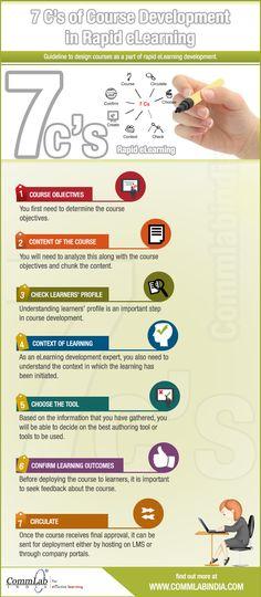 7Cs of Rapid #Elearning Development - An #Infographic