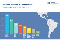 This infographic about #financial inclusion in Latin America is pretty interesting. What bracket do you fall in?   If you need faster, safer and reliable electronic payment solutions for your business and your employees, we can help! Learn more about the services we offer by visiting our website: http://novopayment.com/