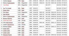 Todos los triatletas que han bajado de las 8 horas en un Ironman.  Una locura de tiempo. Diario de Triatlon.