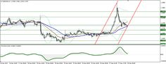 Technical analysis of EUR/USD for December 30 https://www.forexcamping.com/newsdetail/technical-analysis-of-eurusd-for-december-30/