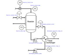 Example: Chemical Reactor Temperature Control System