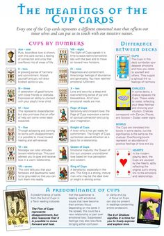 The Meanings of the Cup Cards