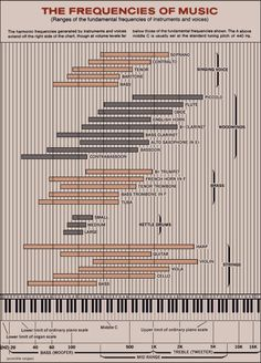 Instruments and their frequency ranges