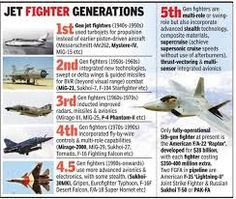4th generation jet fighter - Google Search Fighter Jets, Death, Google Search