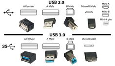 The real difference between USB 2.0 & USB 3.0 http://digitalstreetsa.com/real-difference-usb-2-0-usb-3-0/