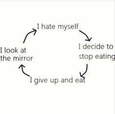 i hate myself --> i decided to stop eating ..> i give up and eat --> i look at the mirror (rountie over again)