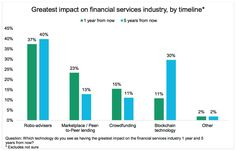 By 2020, 40% predict #RoboAdvisors while 30% say #Blockchain will have the greatest impact on #FinancialServices