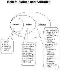 core values, psychology - too high