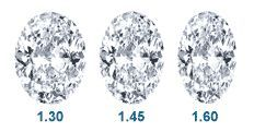 All about Oval diamonds :) Proper dimensions, cut, color, etc for any carat.  I really like the wider ones, from 1.3 to 1.45 length to width ratio :) the skinny ones look funny and too much like a marquise, the wider the better, closer to the 1.3 range is best!