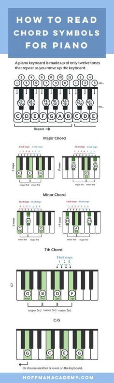 How to make piano chords, how to read chord symbols, and lots of ways to use chords to make your piano playing more amazing than ever. symbol How to Read and Play Piano Chords Piano Lessons, Music Lessons, Guitar Lessons, Art Lessons, Piano Songs, Piano Sheet Music, Accord Piano, Keyboard Lessons, Music Chords