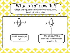 """Why is """"m"""" now """"k""""?? This is a way for students to understand direct variation a little bit better. I always introduce direct variation after my linear equations unit so that they have a solid understanding of y = mx + b.      I gave them two equations: y = 1/2x - 5 and y = 1/2x and had them look at the tables in their calculator. They noticed that dividing y by x equals 1/2 everytime for y = 1/2x, but not y = 1/2x-5. We discussed how direct variation was the """"cool club"""" of linear equations."""