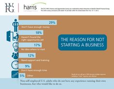 Infographic - Reasons For Not Starting A Business @therealwfg