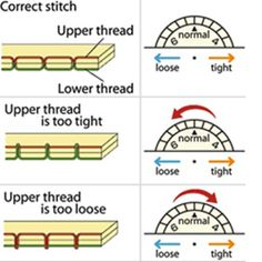 Thread Tension Diagram Need all the help I can get and tension is never correct it seems.