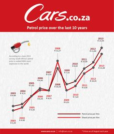 Petrol price in South Africa over the last 10 years infographic