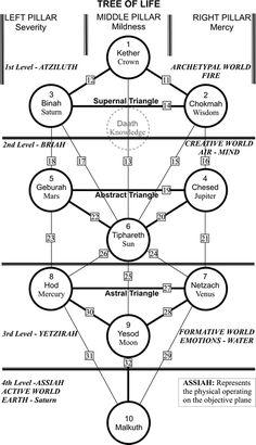 Kabbalistic Tree of Life incorporating the ten Sephirot.
