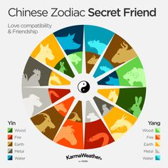 The secret friends of the Chinese zodiac : Rat and Ox, Tiger and Pig, Rabbit and Dog, Dragon and Rooster, Snake and Monkey, Horse and Goat #chinesenumerologyhoroscopes