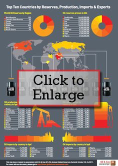 Infographic - Top 10 Countries by Reserves, Production, Imports & Exports by Oil & Gas IQ