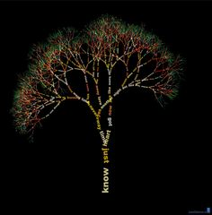 The Marillion tree. The most used words in their lyrics.