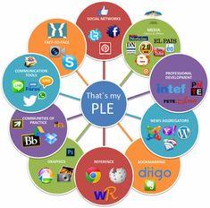 Esta es una imagen de lo que es el PLE, es un entorno personal de aprendizaje, en el que también incluyen las redes sociales.