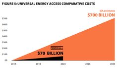 Universal energy 10 times cheaper, twice as fast with renewables, says campaign