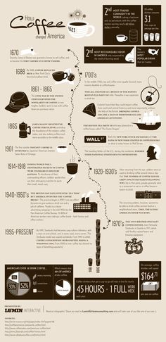 The History of Coffee in America infographic. Wow that's huge:)