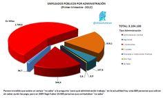 Empleados Públicos primer trimestre 2012 por administraciones
