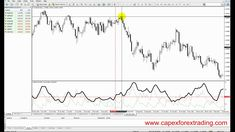 The Best Forex Trading Price Action Patterns Forextrading Forex