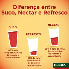 Suco, Nectar ou Refresco?