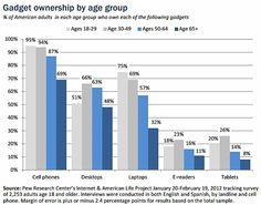 Customer Behavior - Online Seniors Integrating Technology Into Their Lives : MarketingProfs Article