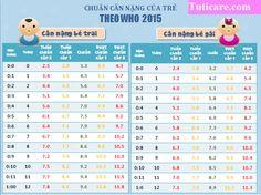 Chiều cao, cân nặng chuẩn cho bé từ 0-12 tháng tuổi ~ Tuticare Quang Trung, Hà Đông