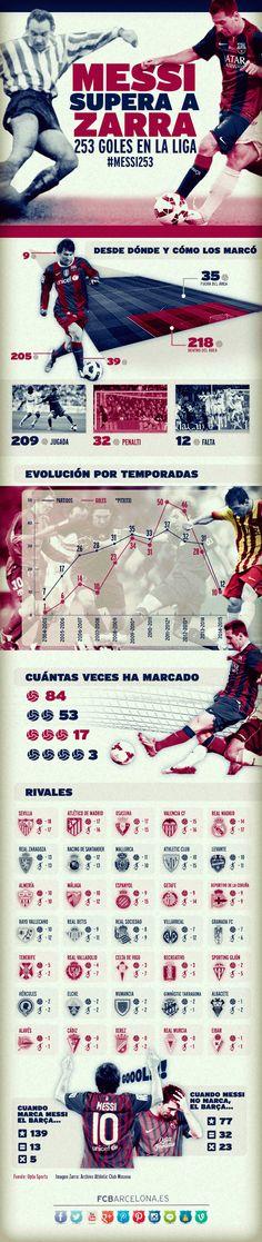 El infográfico del récord goleador de Leo Messi en la Liga | FC Barcelona