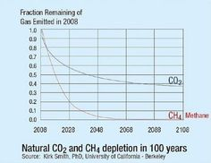 Breakdown of #Methane (CH4) and #Carbon Dioxide (CO2)