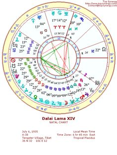 astrological birth chart for important people - Google Search