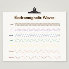 Electromagnetic Waves - Science Kids Nursery Art Print - Modern Nursery Decor Print. $19.99, via Etsy.