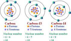 Que explica el modelo atomico de thomson yahoo dating