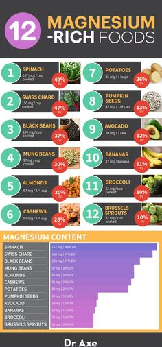 Holistic Health Remedies Here are Foods High in Magnesium. Does your eating plan include them? - It's a good idea to consider taking magnesium supplements and eating magnesium-rich foods regularly, as magnesium deficiency is one of the leading nutrient Magnesium Vorteile, Foods High In Magnesium, Magnesium Benefits, Magnesium Sources, Magnesium Deficiency Symptoms, Vitamin Rich Foods, High Potassium Foods, High Antioxidant Foods, Healthy Life