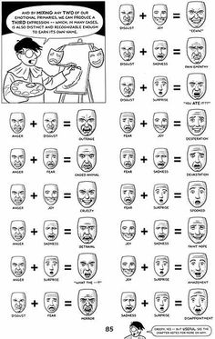 The Emotion Wheel: reference tool for drawing emotions on faces by Rev. Xanatos Satanicos Bombasticos (ClintJCL), via Flickr