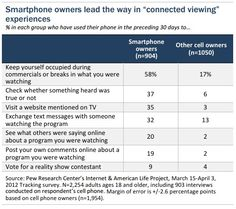 While 58% of smartphone users said they use their phones to have something to do during commercials or breaks, for example, only 17% of other cell owners said so. #socialtv