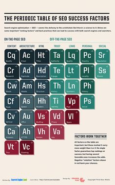 The Periodic Table Of SEO Success Factors by SearchEngineLand