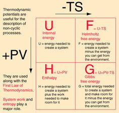 Thermodynamic Potentials Chemistry Lessons, Physical Chemistry, Teaching Chemistry, Chemistry Experiments, Science Chemistry, Physics Notes, Physics And Mathematics, Science Notes, Quantum Physics