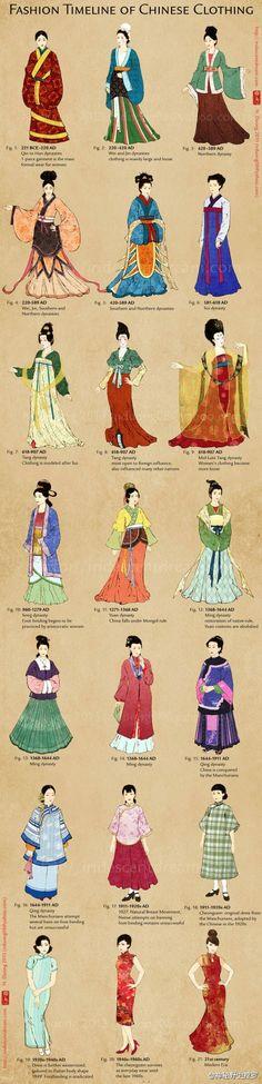 中国服装的演变,从汉朝的汉服到时兴至今的旗袍。