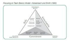 5 ORGANIZATIONAL STRENGTH: High Performing Teams