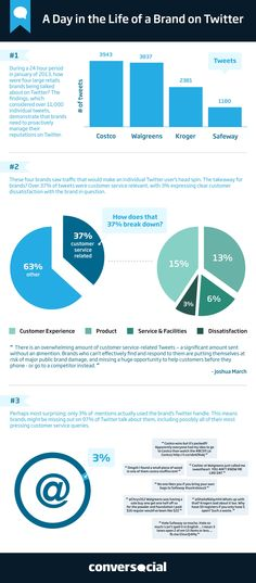 Why Companies Must Monitor Twitter Beyond The @Mention [STUDY]