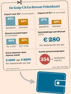 Alleen bij het FD: een Knip-Uit-en-Bewaar-Feitenkaart voor al uw #Nexit-discussies | Het Financieele Dagblad